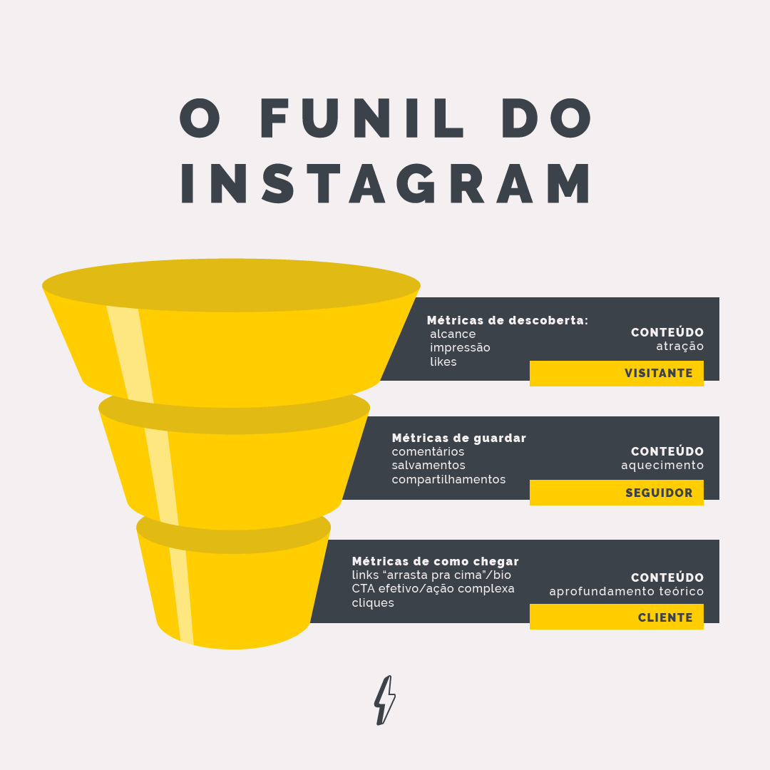 funil de vendas no instagram